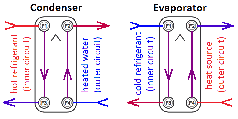 Plate heat exchanger connections